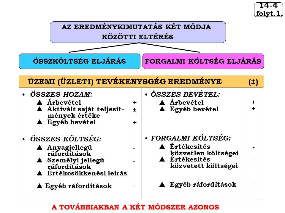 14-4 folyt.1. AZ EREDMÉNYKIMUTATÁS KÉT MÓDJA KÖZÖTTI ELTÉRÉS ÖSSZKÖLTSÉG ELJÁRÁSFORGALMI KÖLTSÉG ELJÁRÁS ÜZEMI (ÜZLETI) TEVÉKENYSGÉG EREDMÉNYE (±) A T