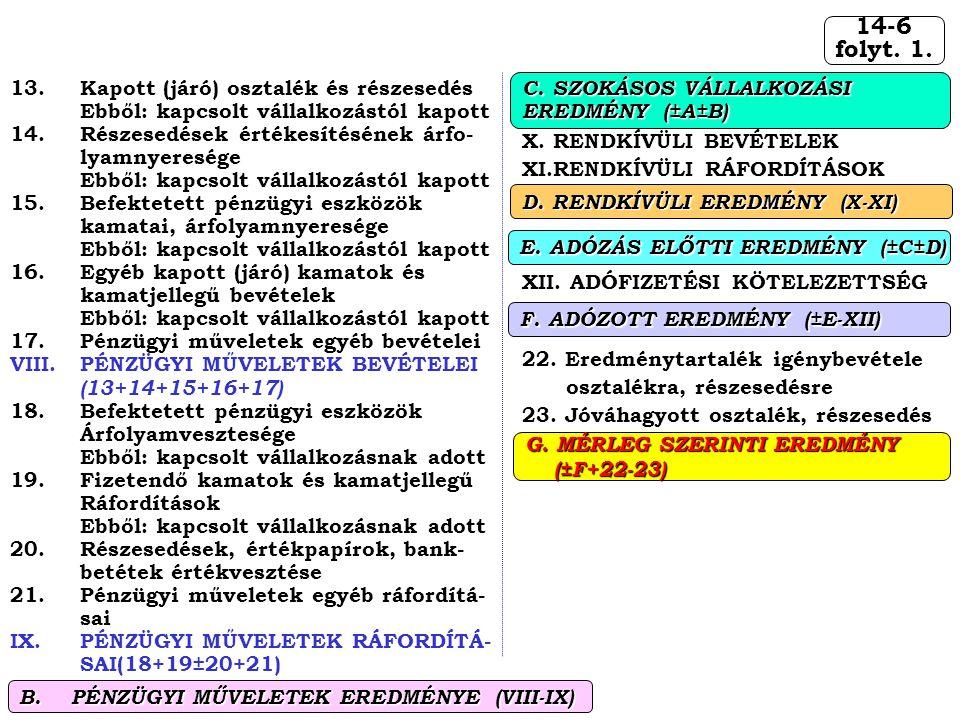 14-6 folyt. 1. X. RENDKÍVÜLI BEVÉTELEK XI.RENDKÍVÜLI RÁFORDÍTÁSOK XII. ADÓFIZETÉSI KÖTELEZETTSÉG 22. Eredménytartalék igénybevétele osztalékra, részes