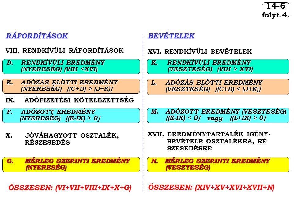 14-6 folyt.4.RÁFORDÍTÁSOK VIII. RENDKÍVÜLI RÁFORDÍTÁSOK IX. ADÓFIZETÉSI KÖTELEZETTSÉG X.JÓVÁHAGYOTT OSZTALÉK, RÉSZESEDÉS ÖSSZESEN: (VI+VII+VIII+IX+X+G