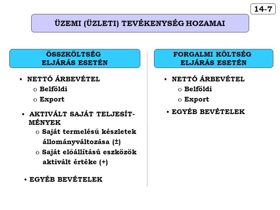 14-7 ÜZEMI (ÜZLETI) TEVÉKENYSÉG HOZAMAI AKTIVÁLT SAJÁT TELJESÍT- MÉNYEK o Saját termelésű készletek állományváltozása (±) o Saját előállítású eszközök