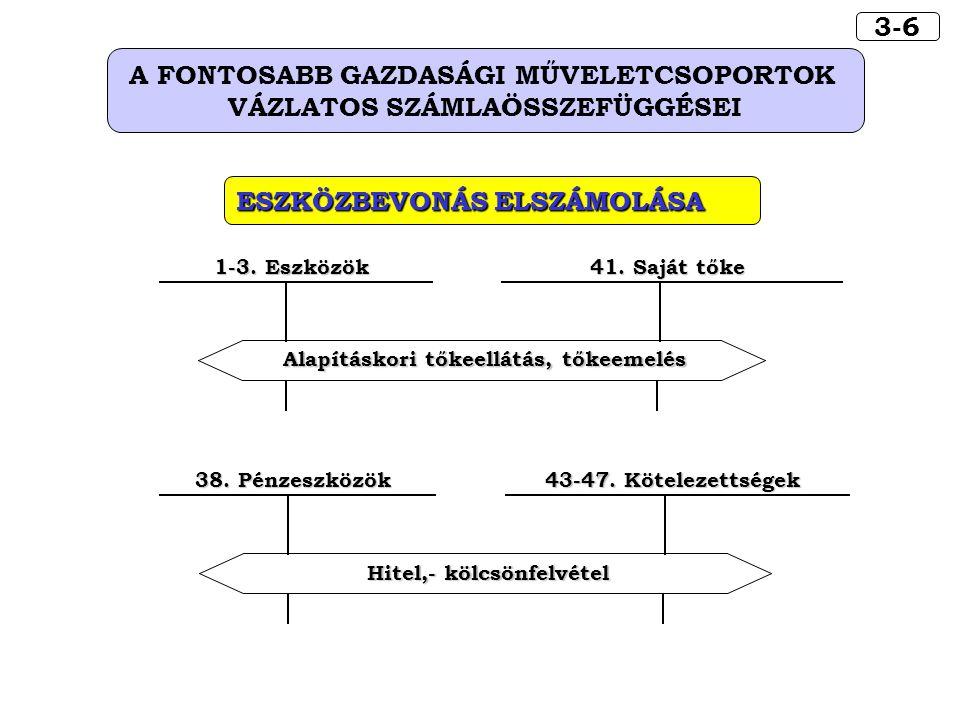 3-6 A FONTOSABB GAZDASÁGI MŰVELETCSOPORTOK VÁZLATOS SZÁMLAÖSSZEFÜGGÉSEI ESZKÖZBEVONÁS ELSZÁMOLÁSA 43-47. Kötelezettségek 38. Pénzeszközök Hitel,- kölc
