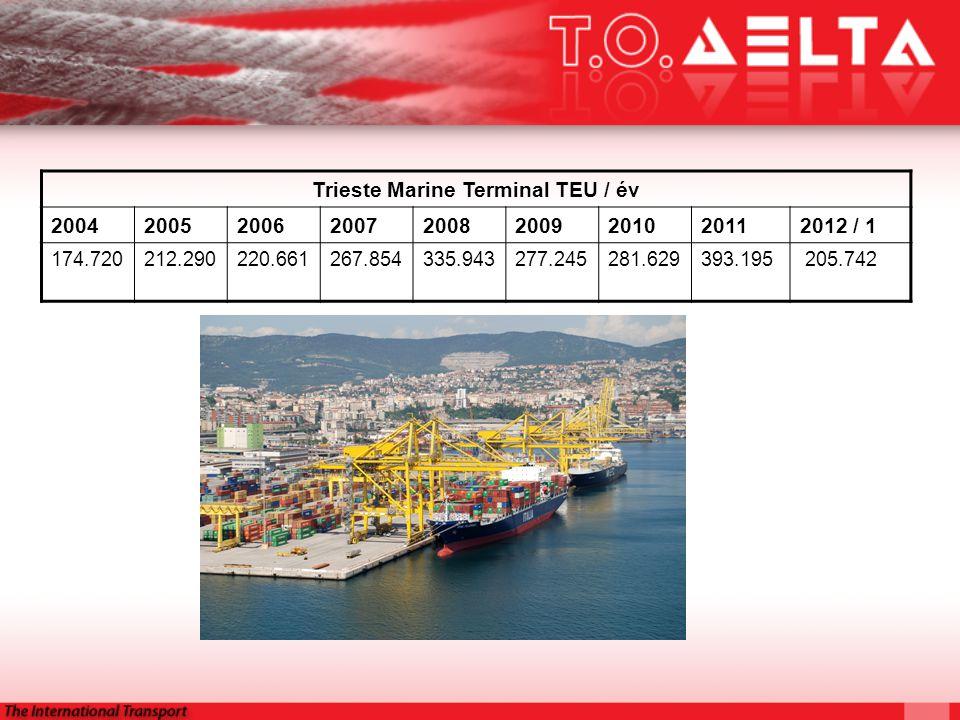 Trieste Marine Terminal TEU / év 200420052006200720082009201020112012 / 1 174.720212.290220.661267.854335.943277.245281.629393.195 205.742