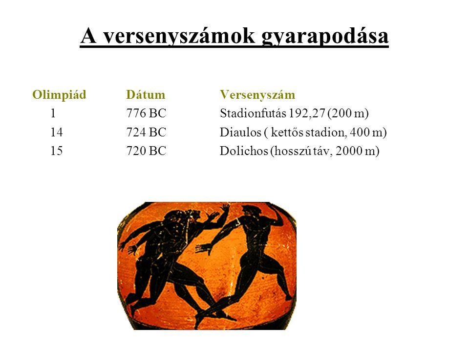 A versenyszámok gyarapodása OlimpiádDátumVersenyszám 1776 BCStadionfutás 192,27 (200 m) 14724 BCDiaulos ( kettős stadion, 400 m) 15720 BCDolichos (hos