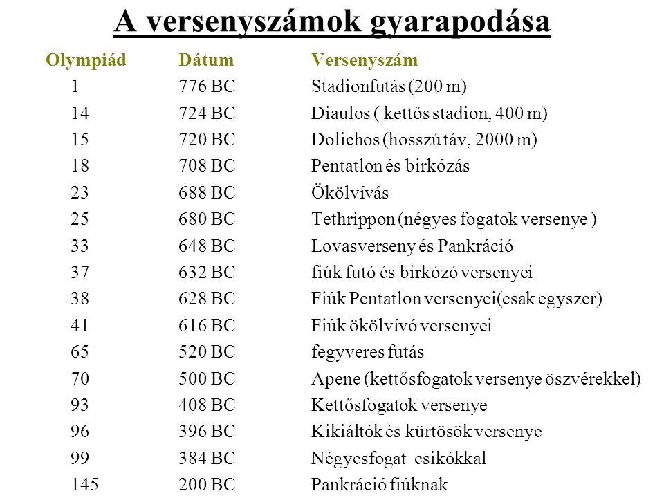 A versenyszámok gyarapodása OlympiádDátumVersenyszám 1776 BCStadionfutás (200 m) 14724 BCDiaulos ( kettős stadion, 400 m) 15720 BCDolichos (hosszú táv, 2000 m) 18708 BCPentatlon és birkózás 23688 BCÖkölvívás 25680 BCTethrippon (négyes fogatok versenye ) 33648 BCLovasverseny és Pankráció 37632 BCfiúk futó és birkózó versenyei 38628 BCFiúk Pentatlon versenyei(csak egyszer) 41616 BCFiúk ökölvívó versenyei 65520 BCfegyveres futás 70500 BCApene (kettősfogatok versenye öszvérekkel) 93408 BCKettősfogatok versenye 96396 BCKikiáltók és kürtösök versenye 99 384 BCNégyesfogat csikókkal 145200 BCPankráció fiúknak