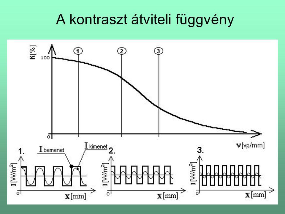 A kontraszt átviteli függvény