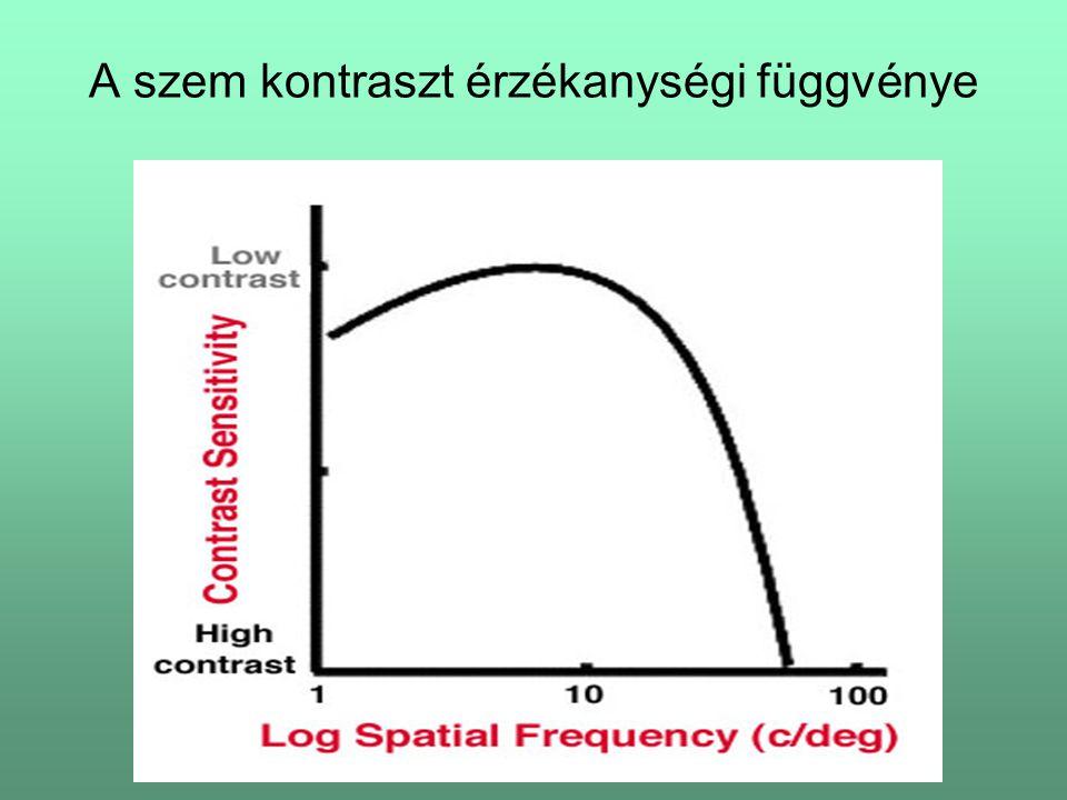 A szem kontraszt érzékanységi függvénye