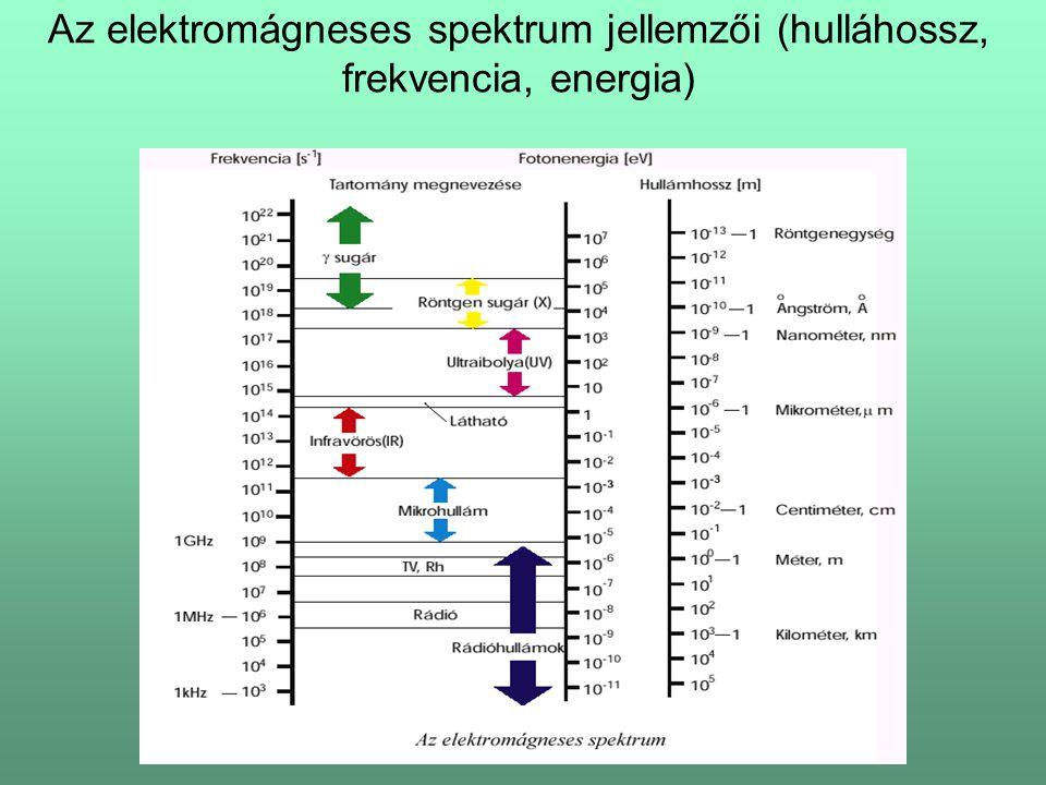 Az elektromágneses spektrum jellemzői (hulláhossz, frekvencia, energia)