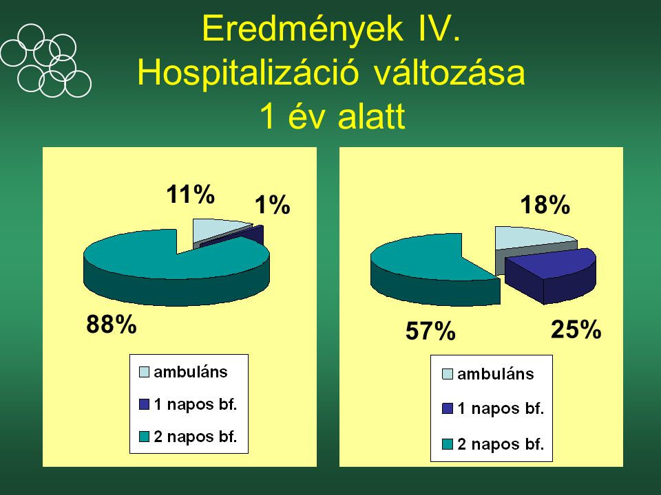 Eredmények IV. Hospitalizáció változása 1 év alatt 57% 25% 18% 88% 11% 1%