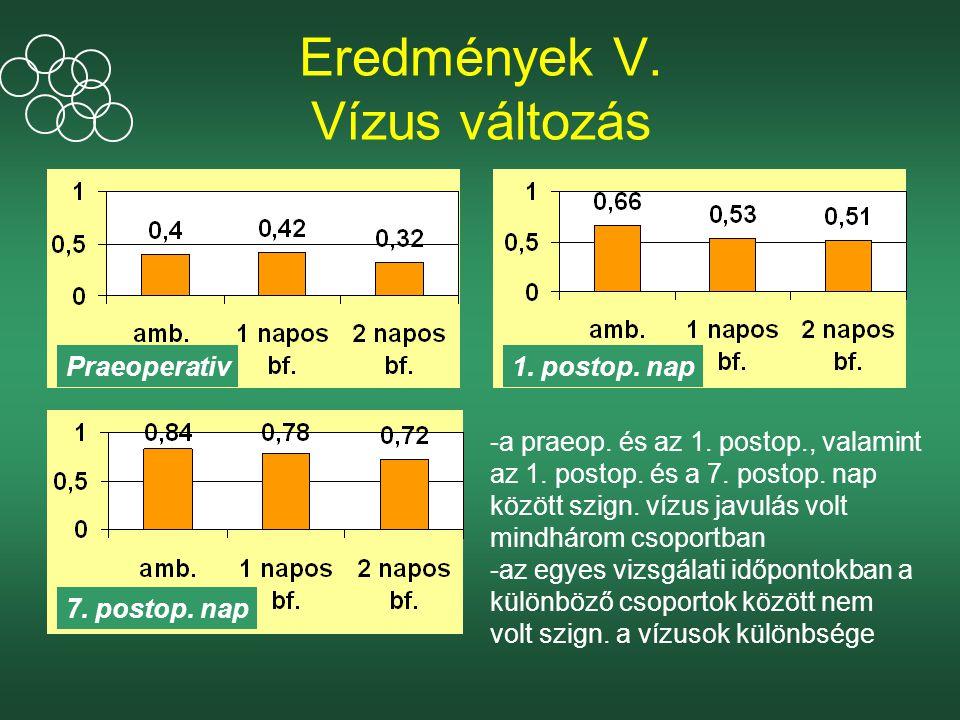 Eredmények V.Vízus változás -a praeop. és az 1. postop., valamint az 1.