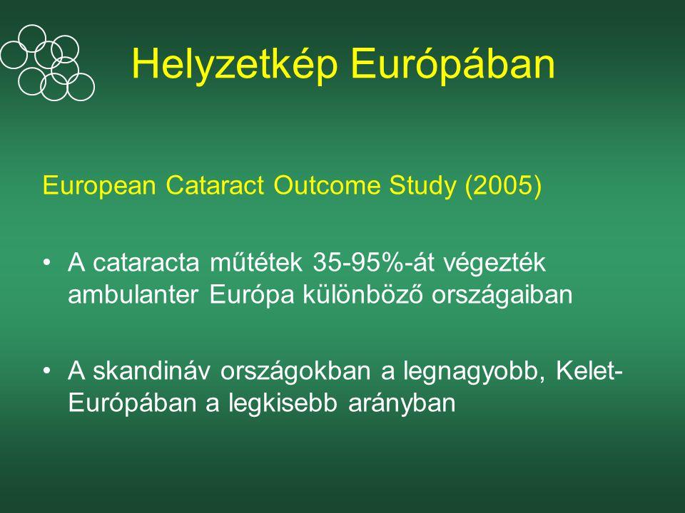 Helyzetkép Európában European Cataract Outcome Study (2005) A cataracta műtétek 35-95%-át végezték ambulanter Európa különböző országaiban A skandináv országokban a legnagyobb, Kelet- Európában a legkisebb arányban