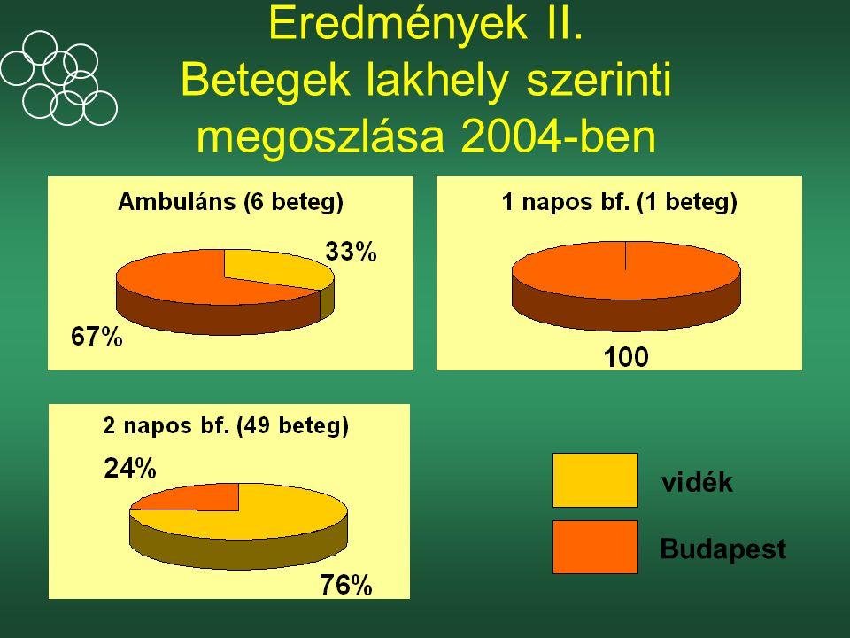 Eredmények II. Betegek lakhely szerinti megoszlása 2004-ben vidék Budapest