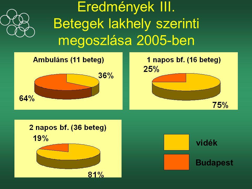 Eredmények III. Betegek lakhely szerinti megoszlása 2005-ben vidék Budapest