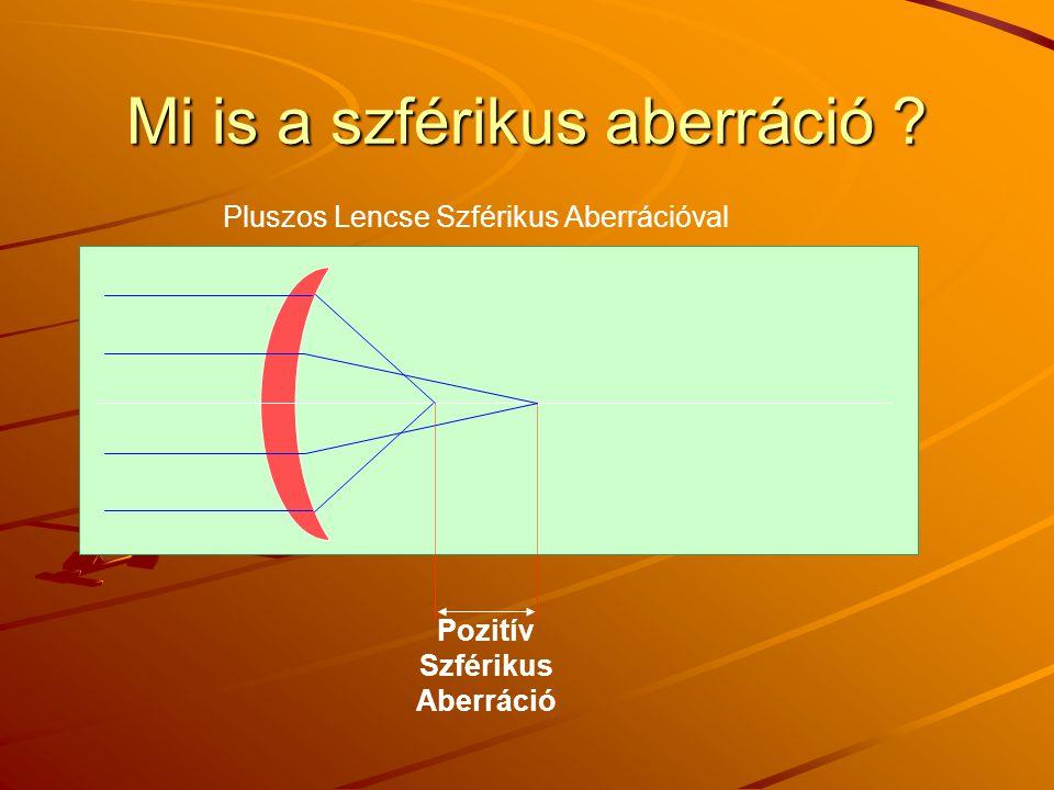 Mi is a szférikus aberráció ? Pluszos Lencse Szférikus Aberrációval Pozitív Szférikus Aberráció