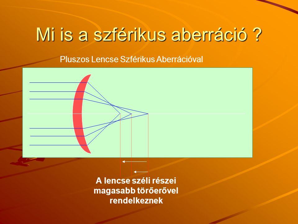 Mi is a szférikus aberráció ? Pluszos Lencse Szférikus Aberrációval A lencse széli részei magasabb törőerővel rendelkeznek