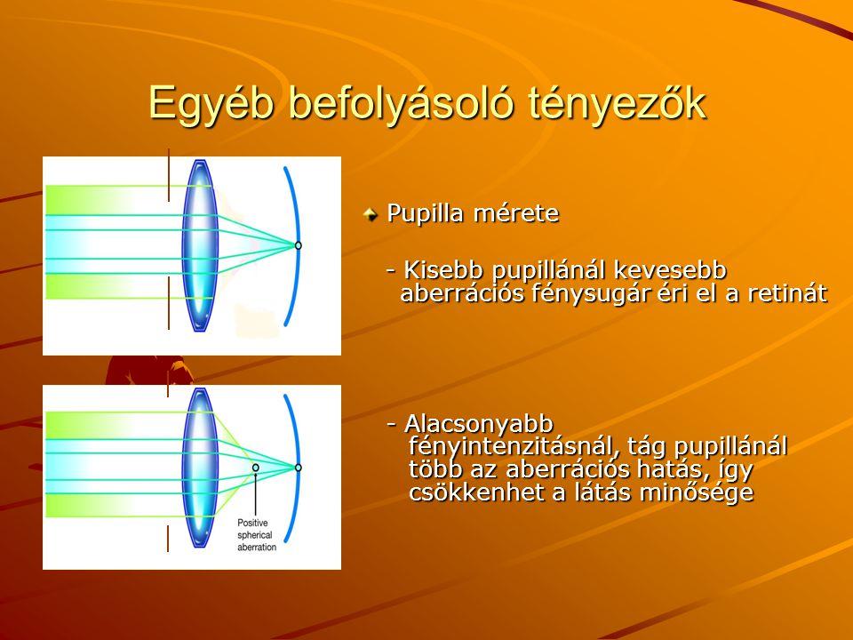Egyéb befolyásoló tényezők Pupilla mérete Pupilla mérete - Kisebb pupillánál kevesebb aberrációs fénysugár éri el a retinát - Alacsonyabb fényintenzit