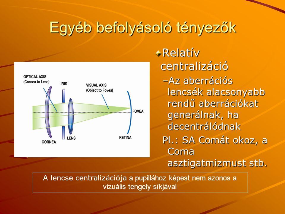 Egyéb befolyásoló tényezők Relatív centralizáció –Az aberrációs lencsék alacsonyabb rendű aberrációkat generálnak, ha decentrálódnak Pl.: SA Comát oko