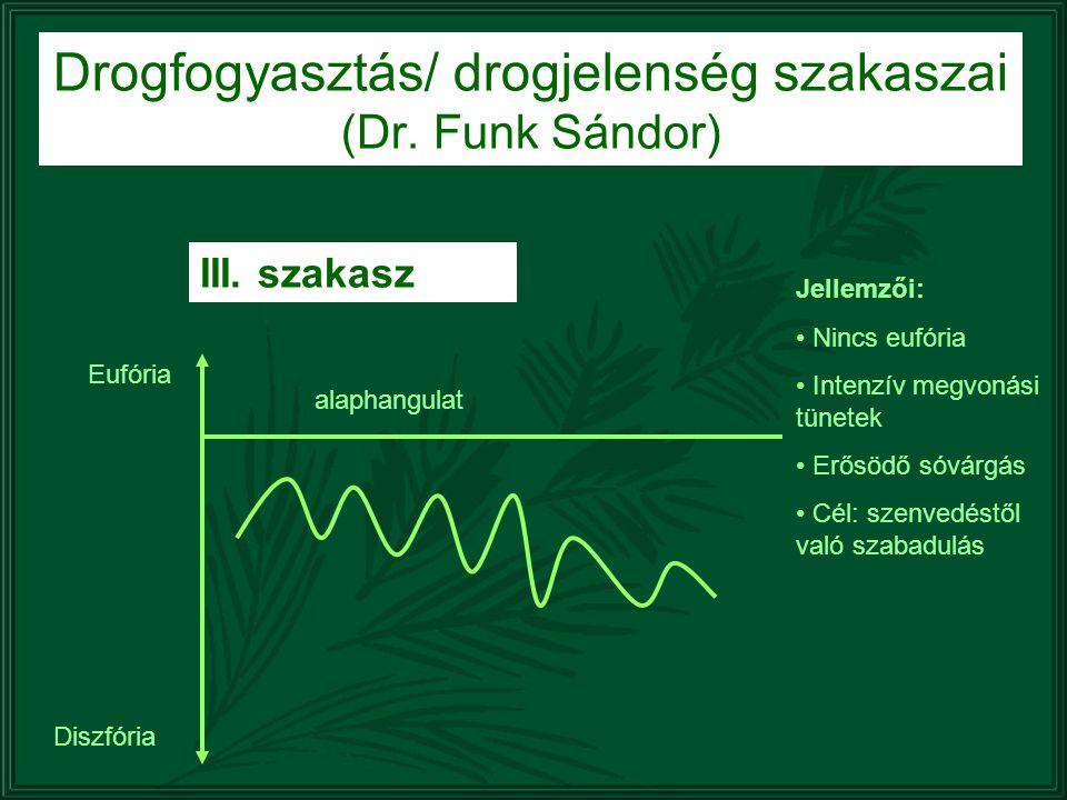Drogfogyasztás/ drogjelenség szakaszai (Dr. Funk Sándor) III. szakasz alaphangulat Eufória Diszfória Jellemzői: Nincs eufória Intenzív megvonási tünet