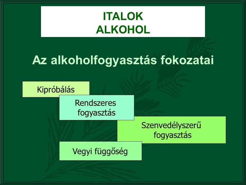 Az alkoholfogyasztás fokozatai Kipróbálás Szenvedélyszerű fogyasztás Rendszeres fogyasztás Vegyi függőség ITALOK ALKOHOL