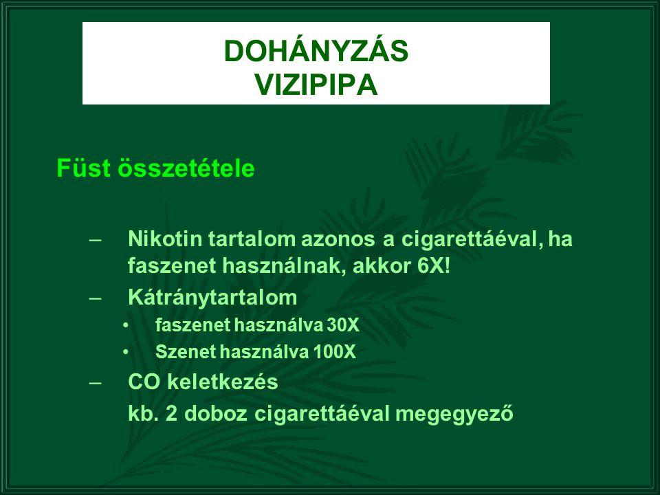 DOHÁNYZÁS VIZIPIPA Füst összetétele –Nikotin tartalom azonos a cigarettáéval, ha faszenet használnak, akkor 6X! –Kátránytartalom faszenet használva 30