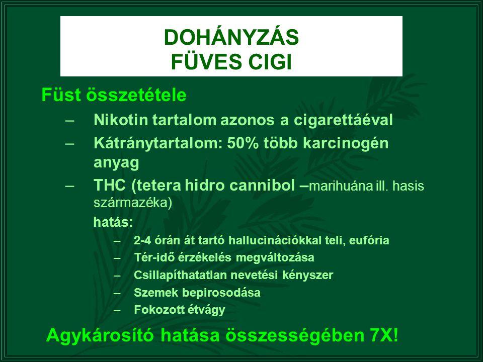 DOHÁNYZÁS FÜVES CIGI Füst összetétele –Nikotin tartalom azonos a cigarettáéval –Kátránytartalom: 50% több karcinogén anyag –THC (tetera hidro cannibol