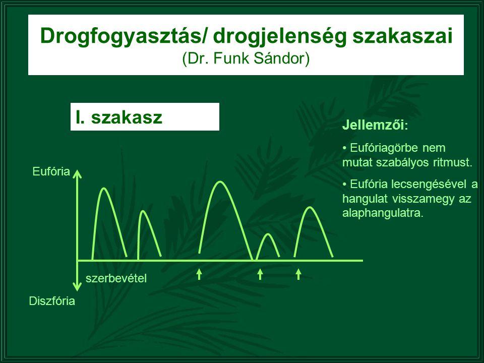 Drogfogyasztás/ drogjelenség szakaszai (Dr. Funk Sándor) Eufória Diszfória szerbevétel Jellemzői : Eufóriagörbe nem mutat szabályos ritmust. Eufória l