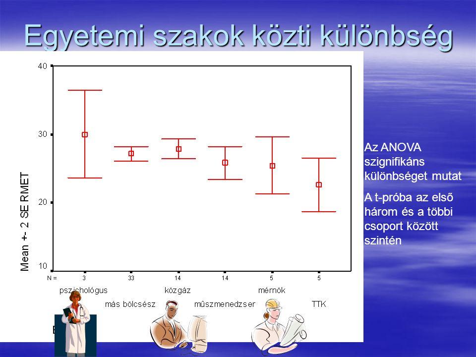 Egyetemi szakok közti különbség Az ANOVA szignifikáns különbséget mutat A t-próba az első három és a többi csoport között szintén
