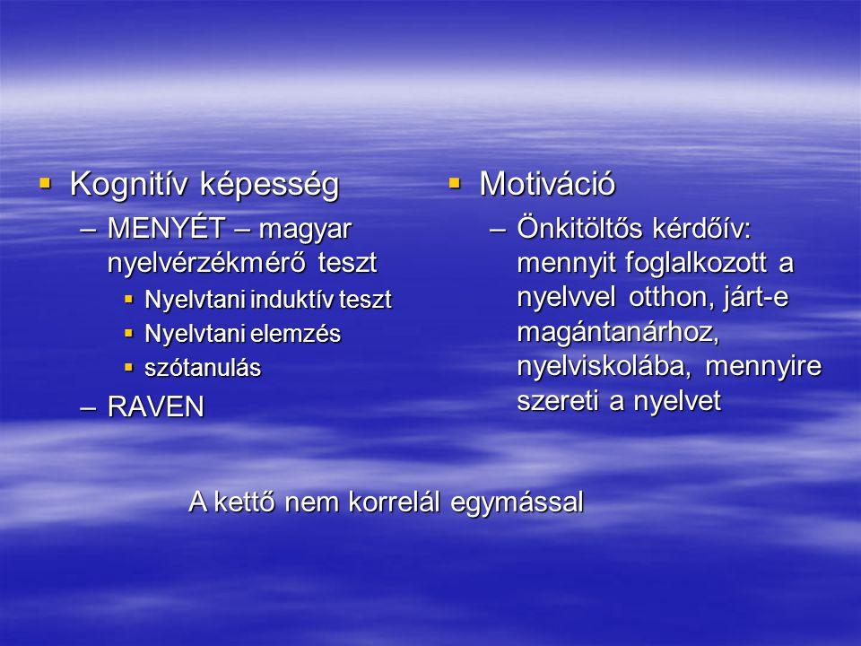 Kognitív képesség –MENYÉT – magyar nyelvérzékmérő teszt  Nyelvtani induktív teszt  Nyelvtani elemzés  szótanulás –RAVEN  Motiváció –Önkitöltős k