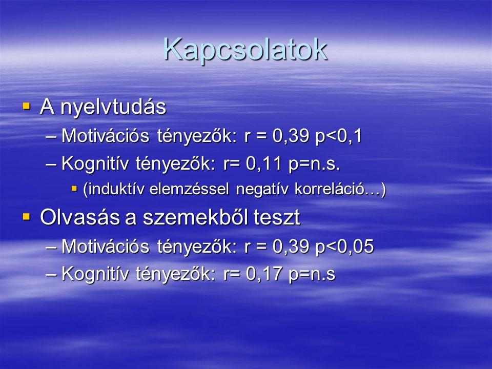 Kapcsolatok  A nyelvtudás –Motivációs tényezők: r = 0,39 p<0,1 –Kognitív tényezők: r= 0,11 p=n.s.  (induktív elemzéssel negatív korreláció…)  Olvas