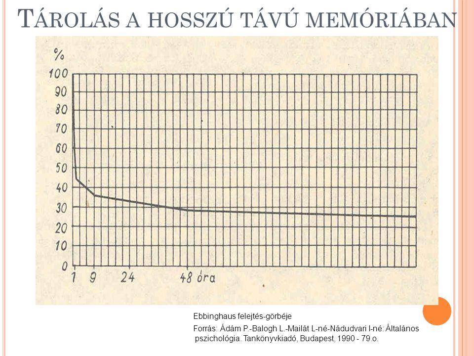 T ÁROLÁS A HOSSZÚ TÁVÚ MEMÓRIÁBAN Ebbinghaus felejtés-görbéje Forrás: Ádám P.-Balogh L.-Mailát L-né-Nádudvari I-né: Általános pszichológia.