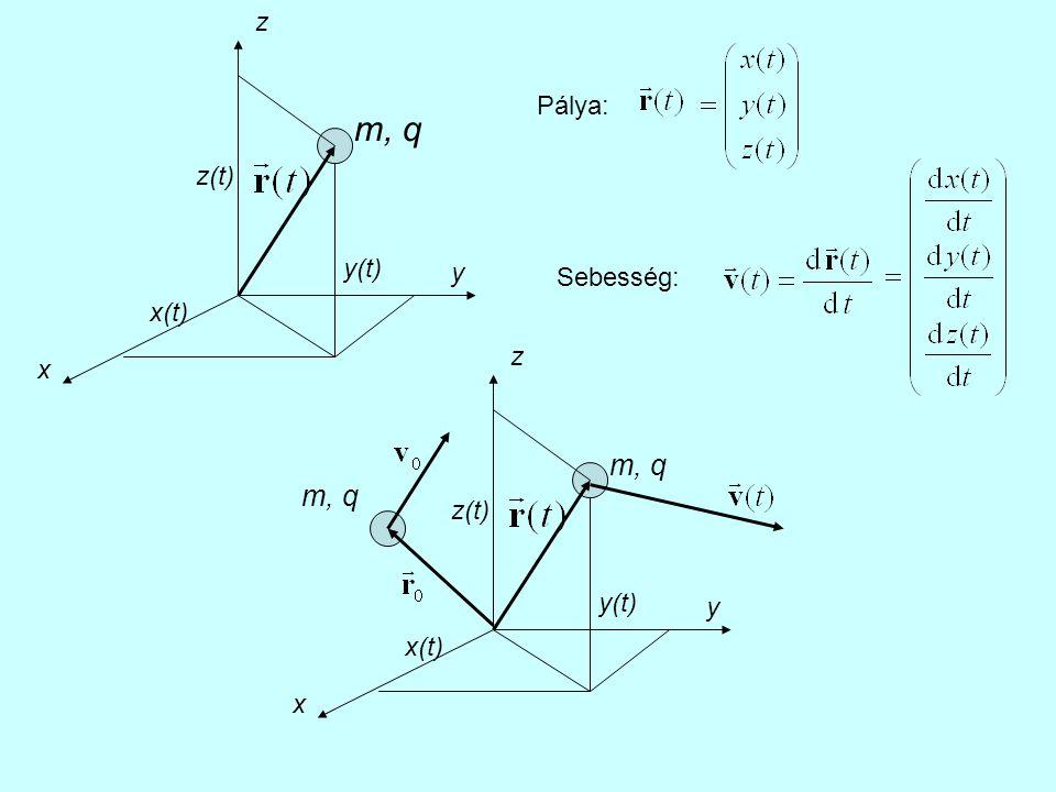 x y z m, q x(t) y(t) z(t) Pálya: Sebesség: x y z m, q x(t) y(t) z(t) m, q