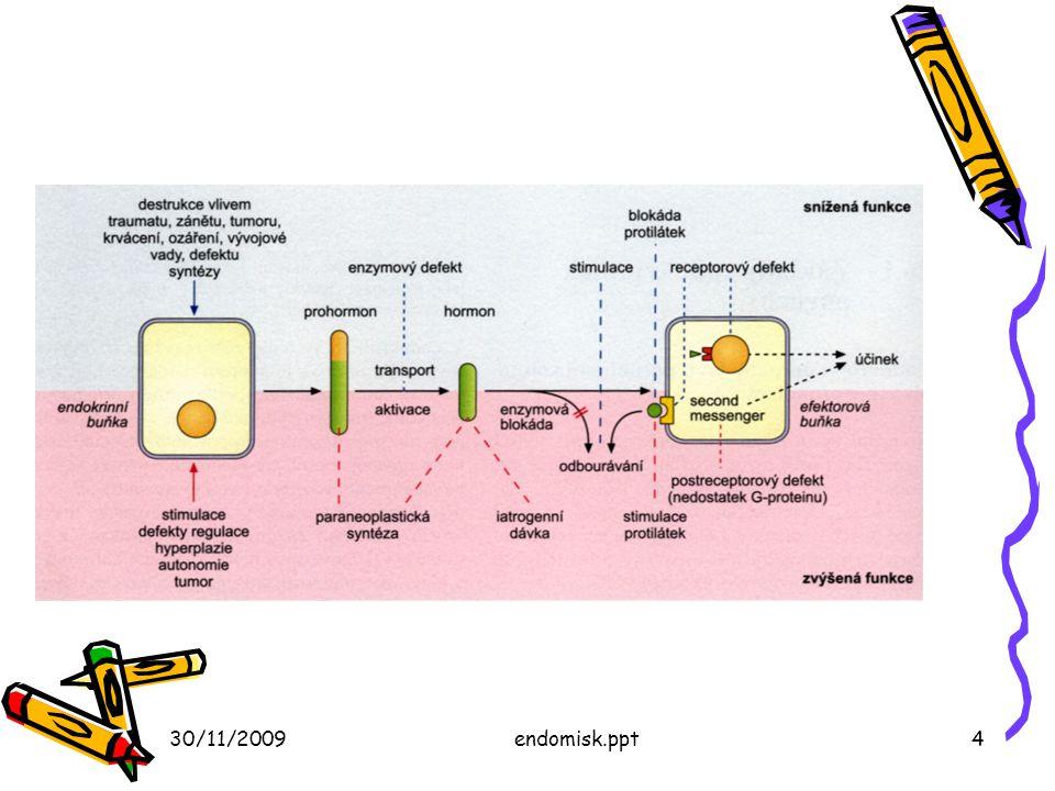 30/11/2009endomisk.ppt5 Zavarok okai Nekrózis, vérzés, hipoxia Gyulladás és (auto)immunitás Daganatok (+ és -), hiperplázia Deficit (jód), mérgezések (fytosterolok, édesgyökér) Orvosságok túladagolása – kortikoidok, nemi hormonok Abúzus, dopping – anabolikus hormonok Született és/vagy öröklött rendellenességek Hormontermelés más szövetekben (daganatok)