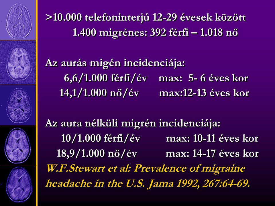 >10.000 telefoninterjú 12-29 évesek között 1.400 migrénes: 392 férfi – 1.018 nő Az aurás migén incidenciája: 6,6/1.000 férfi/év max: 5- 6 éves kor 14,1/1.000 nő/év max:12-13 éves kor Az aura nélküli migrén incidenciája: 10/1.000 férfi/év max: 10-11 éves kor 18,9/1.000 nő/év max: 14-17 éves kor W.F.Stewart et al: Prevalence of migraine headache in the U.S.