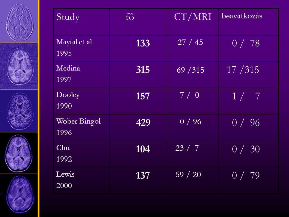 Study fő CT/MRI beavatkozás Maytal et al 1995 133 27 / 45 0 / 78 Medina 1997 315 69 /315 17 /315 Dooley 1990 157 7 / 0 1 / 7 Wober-Bingol 1996 429 0 / 96 Chu 1992 104 23 / 7 0 / 30 Lewis 2000 137 59 / 20 0 / 79