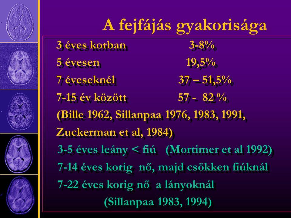 A fejfájás gyakorisága 3 éves korban 3-8% 5 évesen 19,5% 7 éveseknél 37 – 51,5% 7-15 év között 57 - 82 % (Bille 1962, Sillanpaa 1976, 1983, 1991, Zuckerman et al, 1984) 3-5 éves leány < fiú (Mortimer et al 1992) 7-14 éves korig nő, majd csökken fiúknál 7-22 éves korig nő a lányoknál (Sillanpaa 1983, 1994) 3 éves korban 3-8% 5 évesen 19,5% 7 éveseknél 37 – 51,5% 7-15 év között 57 - 82 % (Bille 1962, Sillanpaa 1976, 1983, 1991, Zuckerman et al, 1984) 3-5 éves leány < fiú (Mortimer et al 1992) 7-14 éves korig nő, majd csökken fiúknál 7-22 éves korig nő a lányoknál (Sillanpaa 1983, 1994)
