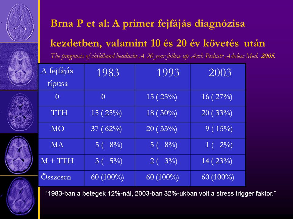 Brna P et al: A primer fejfájás diagnózisa kezdetben, valamint 10 és 20 év követés után The prognosis of childhood headache A 20 year follow up Arch Pediatr Adolesc Med.