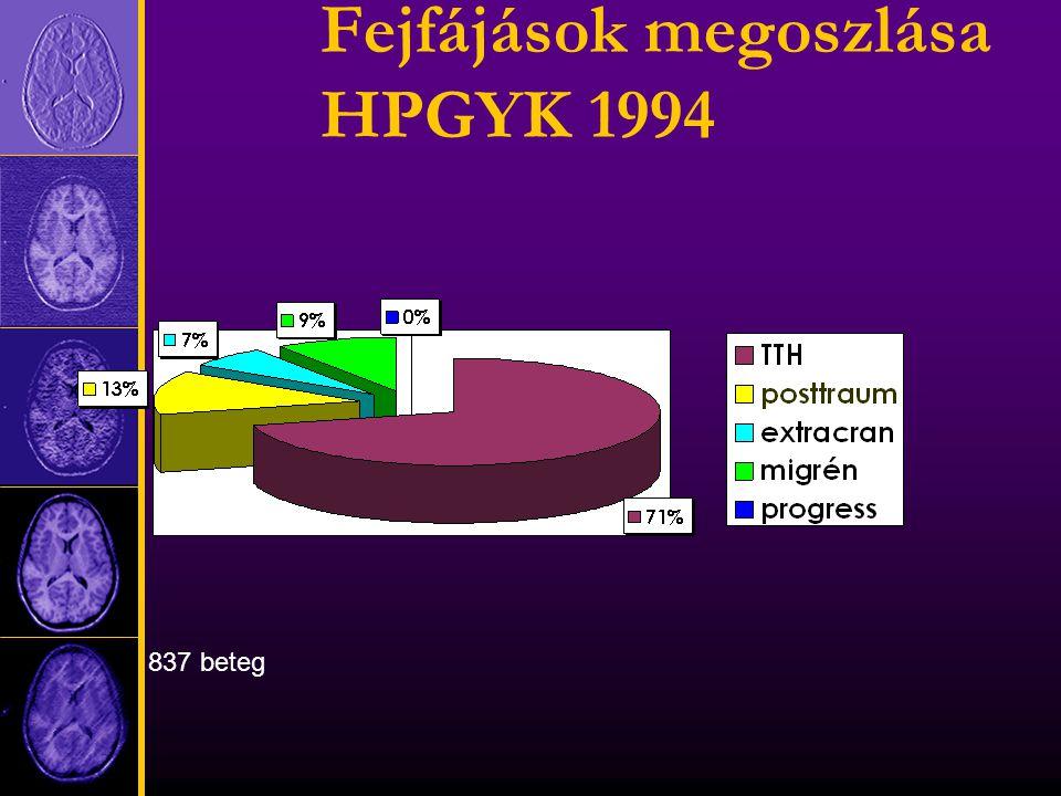 Fejfájások megoszlása HPGYK 1994 837 beteg