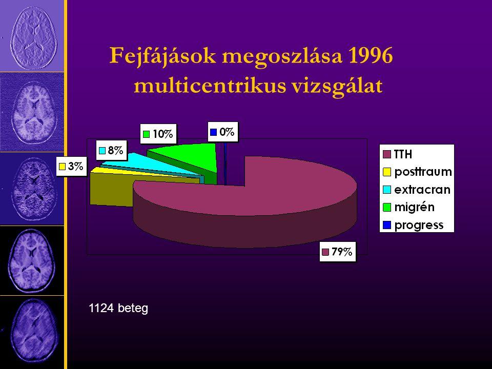 Fejfájások megoszlása 1996 multicentrikus vizsgálat 1124 beteg