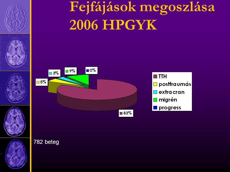 Fejfájások megoszlása 2006 HPGYK 782 beteg