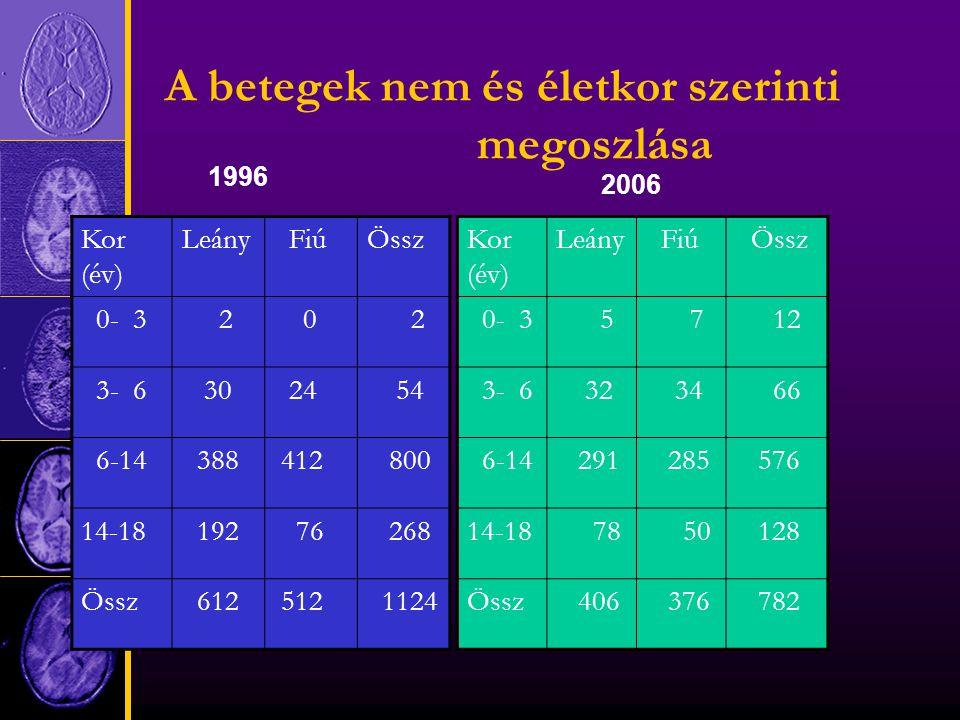 A betegek nem és életkor szerinti megoszlása Kor (év) Leány FiúÖssz 0- 3 2 0 2 3- 6 30 24 54 6-14 388 412 800 14-18 192 76 268 Össz 612 512 1124 Kor (év) Leány Fiú Össz 0- 3 5 7 12 3- 6 32 34 66 6-14 291 285 576 14-18 78 50 128 Össz 406 376 782 1996 2006