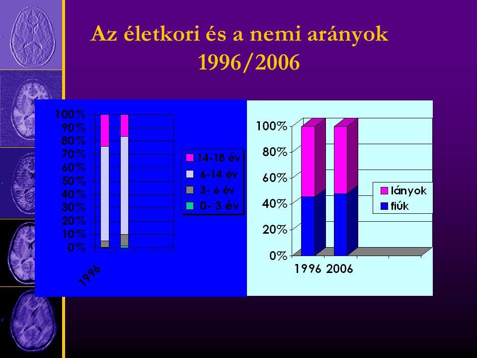 Az életkori és a nemi arányok 1996/2006