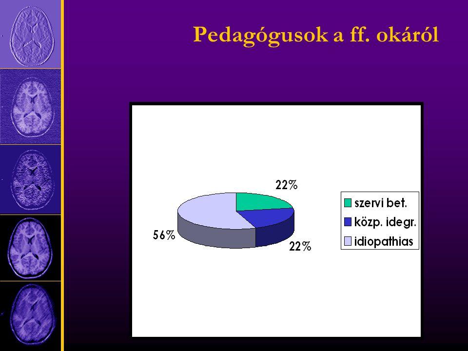 Pedagógusok a ff. okáról