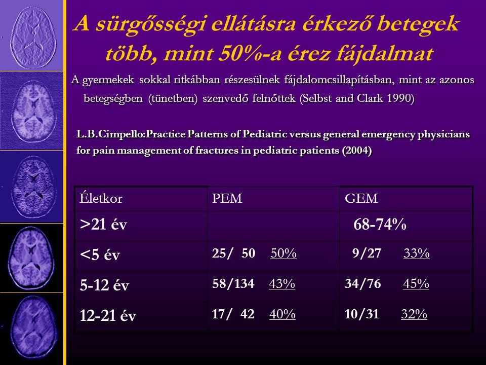 A sürgősségi ellátásra érkező betegek több, mint 50%-a érez fájdalmat A gyermekek sokkal ritkábban részesülnek fájdalomcsillapításban, mint az azonos betegségben (tünetben) szenvedő felnőttek (Selbst and Clark 1990) L.B.Cimpello:Practice Patterns of Pediatric versus general emergency physicians for pain management of fractures in pediatric patients (2004) A gyermekek sokkal ritkábban részesülnek fájdalomcsillapításban, mint az azonos betegségben (tünetben) szenvedő felnőttek (Selbst and Clark 1990) L.B.Cimpello:Practice Patterns of Pediatric versus general emergency physicians for pain management of fractures in pediatric patients (2004) ÉletkorPEMGEM >21 év 68-74% <5 év 25/ 50 50% 9/27 33% 5-12 év 58/134 43%34/76 45% 12-21 év 17/ 42 40%10/31 32%