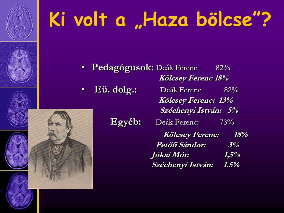 """Ki volt a """"Haza bölcse . Pedagógusok: Deák Ferenc 82% Kölcsey Ferenc 18% Eü."""