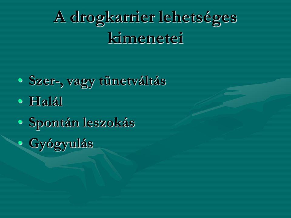 A drogkarrier lehetséges kimenetei Szer-, vagy tünetváltásSzer-, vagy tünetváltás HalálHalál Spontán leszokásSpontán leszokás GyógyulásGyógyulás
