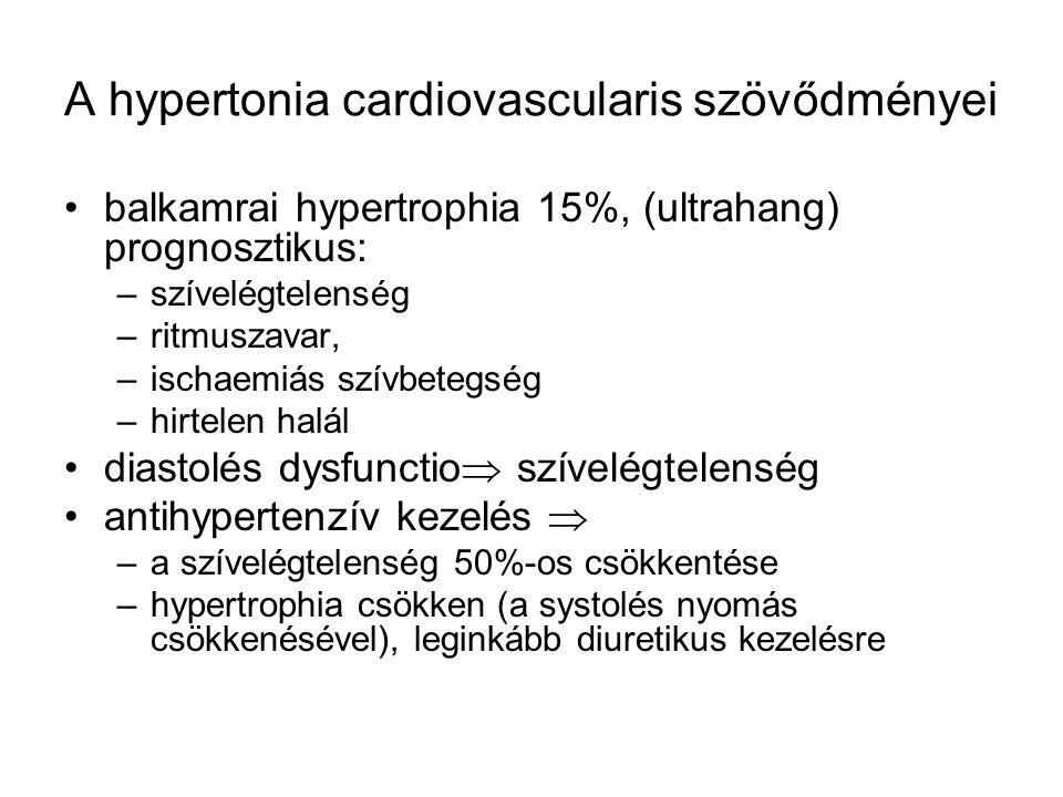A hypertonia cardiovascularis szövődményei balkamrai hypertrophia 15%, (ultrahang) prognosztikus: –szívelégtelenség –ritmuszavar, –ischaemiás szívbetegség –hirtelen halál diastolés dysfunctio  szívelégtelenség antihypertenzív kezelés  –a szívelégtelenség 50%-os csökkentése –hypertrophia csökken (a systolés nyomás csökkenésével), leginkább diuretikus kezelésre