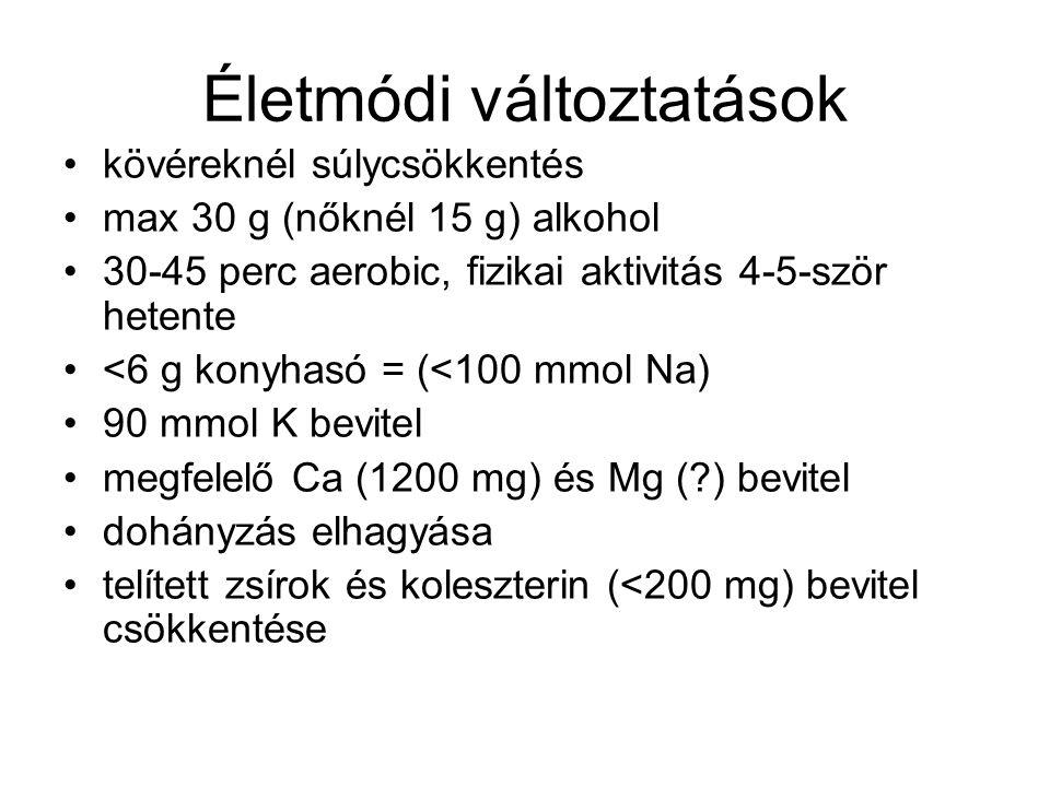 Életmódi változtatások kövéreknél súlycsökkentés max 30 g (nőknél 15 g) alkohol 30-45 perc aerobic, fizikai aktivitás 4-5-ször hetente <6 g konyhasó = (<100 mmol Na) 90 mmol K bevitel megfelelő Ca (1200 mg) és Mg (?) bevitel dohányzás elhagyása telített zsírok és koleszterin (<200 mg) bevitel csökkentése