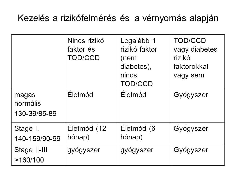 Kezelés a rizikófelmérés és a vérnyomás alapján Nincs rizikó faktor és TOD/CCD Legalább 1 rizikó faktor (nem diabetes), nincs TOD/CCD TOD/CCD vagy diabetes rizikó faktorokkal vagy sem magas normális 130-39/85-89 Életmód Gyógyszer Stage I.