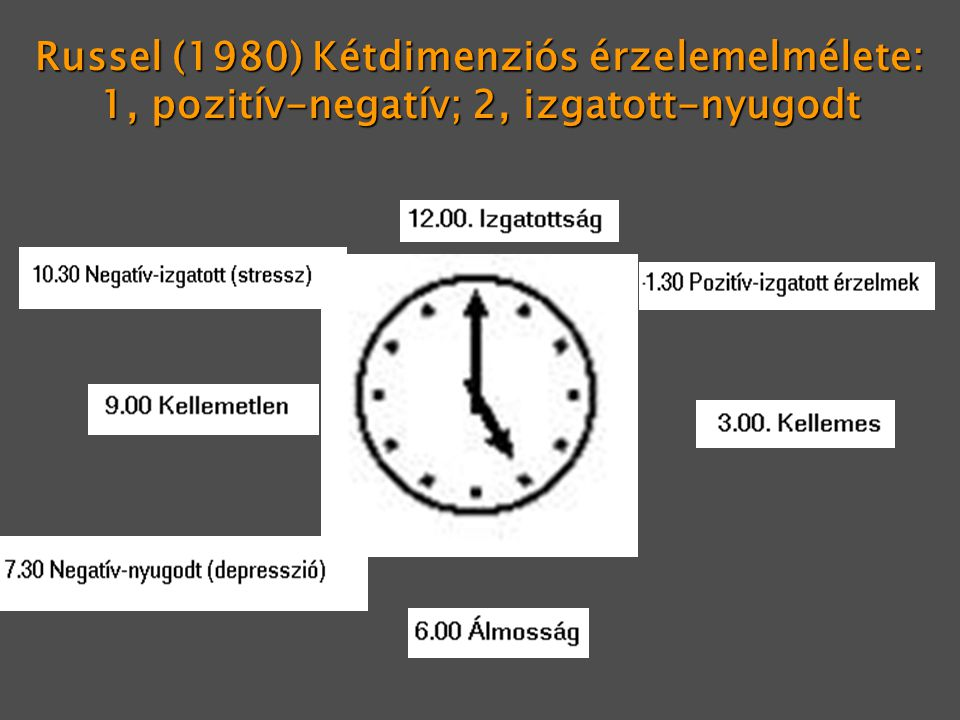 Russel (1980) Kétdimenziós érzelemelmélete: 1, pozitív-negatív; 2, izgatott-nyugodt