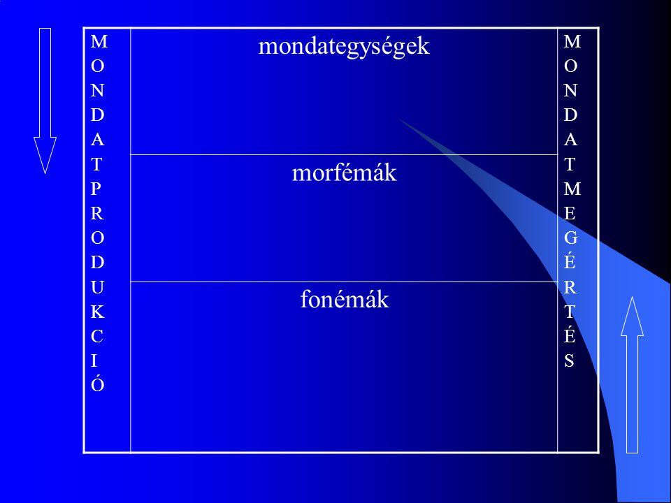MONDATPRODUKCIÓMONDATPRODUKCIÓ mondategységek MONDATMEGÉRTÉSMONDATMEGÉRTÉS morfémák fonémák