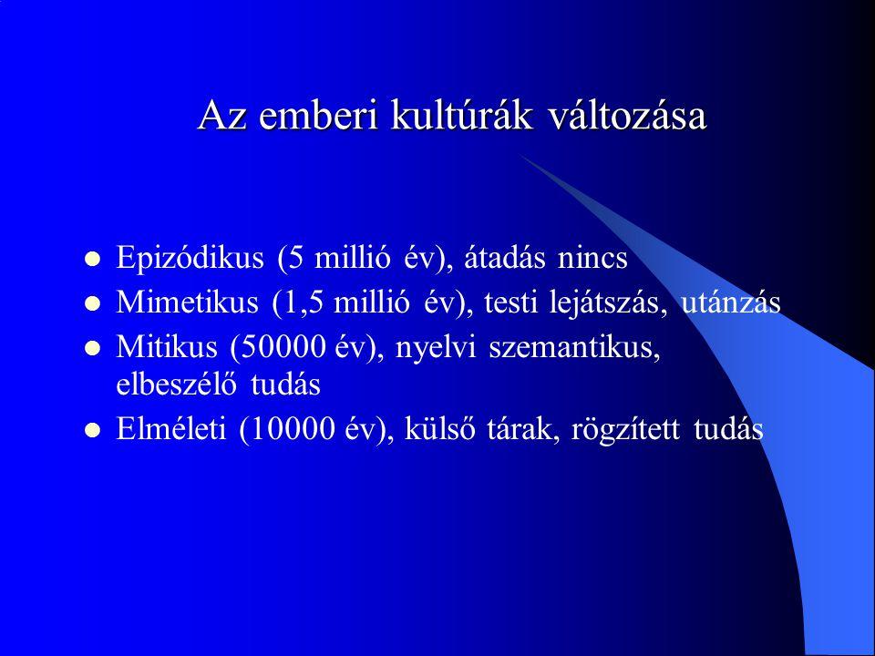 Az emberi kultúrák változása Epizódikus (5 millió év), átadás nincs Mimetikus (1,5 millió év), testi lejátszás, utánzás Mitikus (50000 év), nyelvi szemantikus, elbeszélő tudás Elméleti (10000 év), külső tárak, rögzített tudás